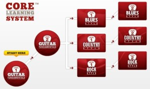 Reviews of Guitar Tricks Core Learning System